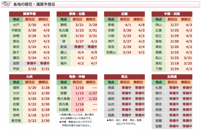 步步日本 編輯部news 2014櫻開花預測定期更新
